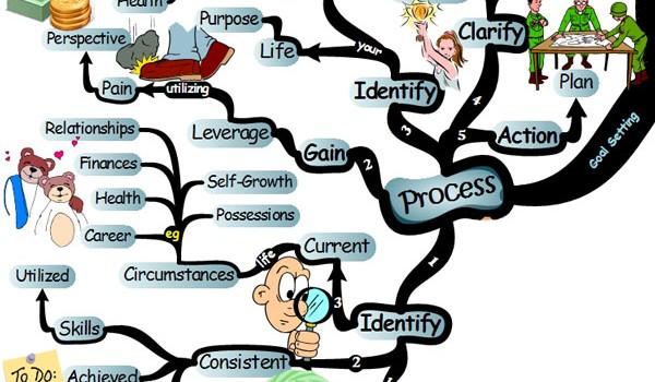 goal-setting-process