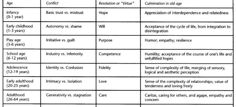 psikososial erik erikson